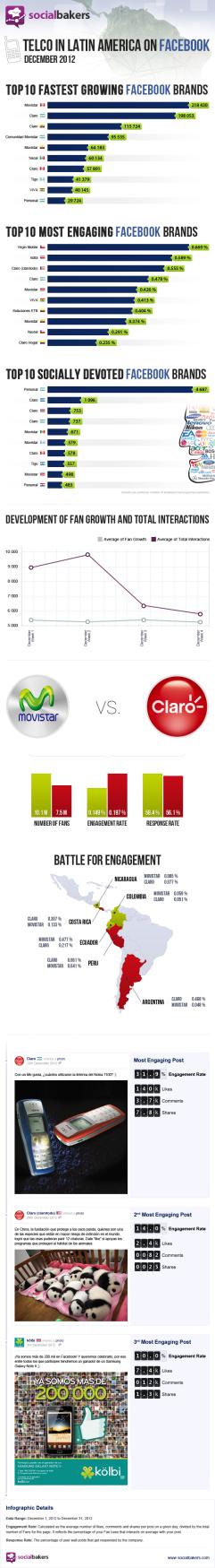 telecom-engagement